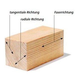 wissenswertes ber holz modulor werkstoffbibliothek. Black Bedroom Furniture Sets. Home Design Ideas