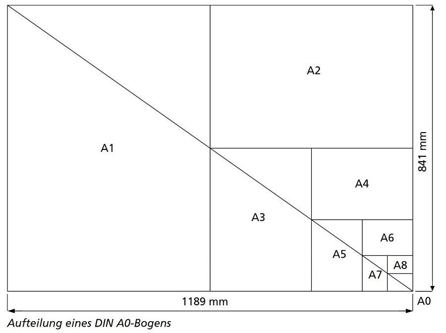 Wissenswertes über Papier & Pappe | Modulor Werkstoffbibliothek